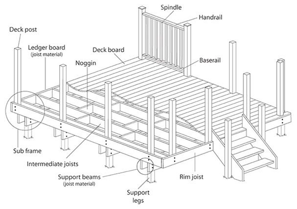 Timber Decking Components