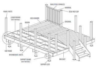 Decking Supplies Devon